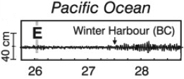 2004 Sumatra tsunami buoy data for Winter Harbour, BC