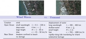 Wind waves vs. Tsunami waves